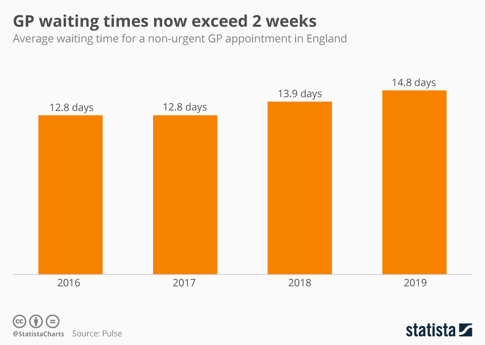 Infographic: GP waiting times now exceed 2 weeks | Statista