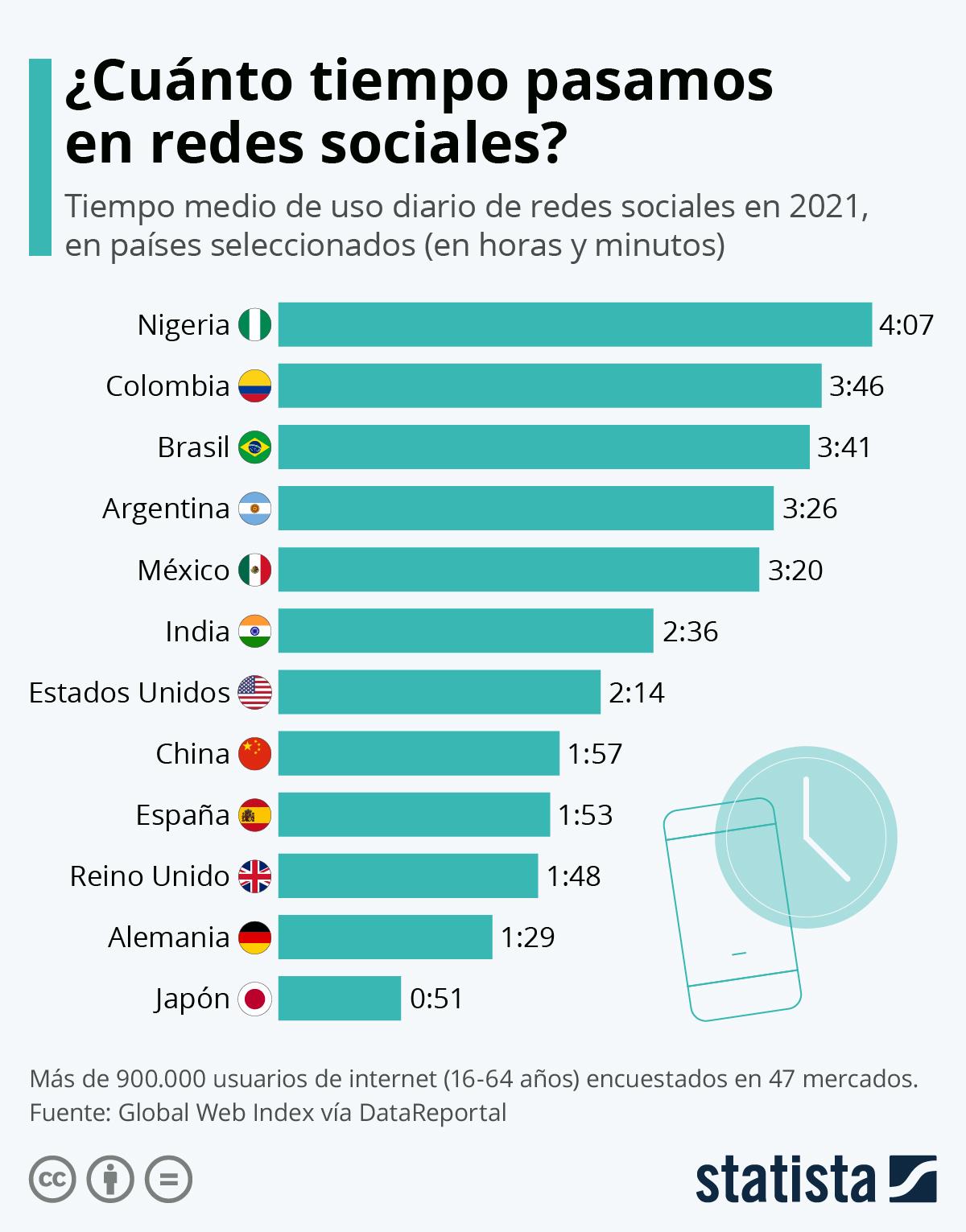 Infografía: La adicción a las redes sociales en el mundo | Statista