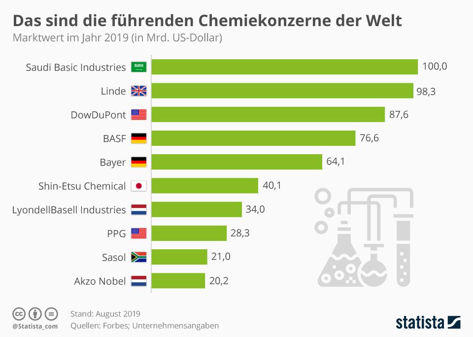 Infografik: Das sind die größten Chemiekonzerne der Welt | Statista