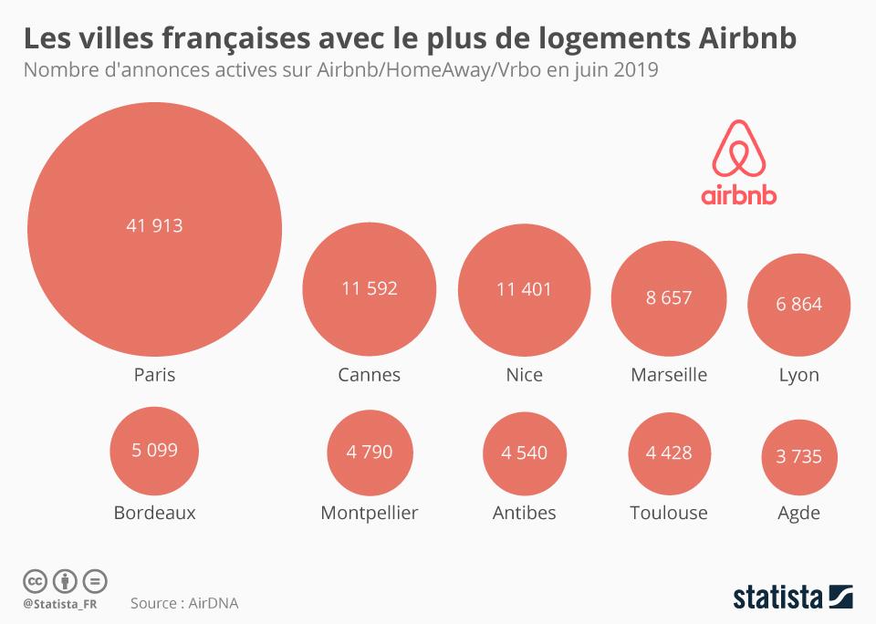 Infographie: Les villes de France avec le plus de logements Airbnb | Statista