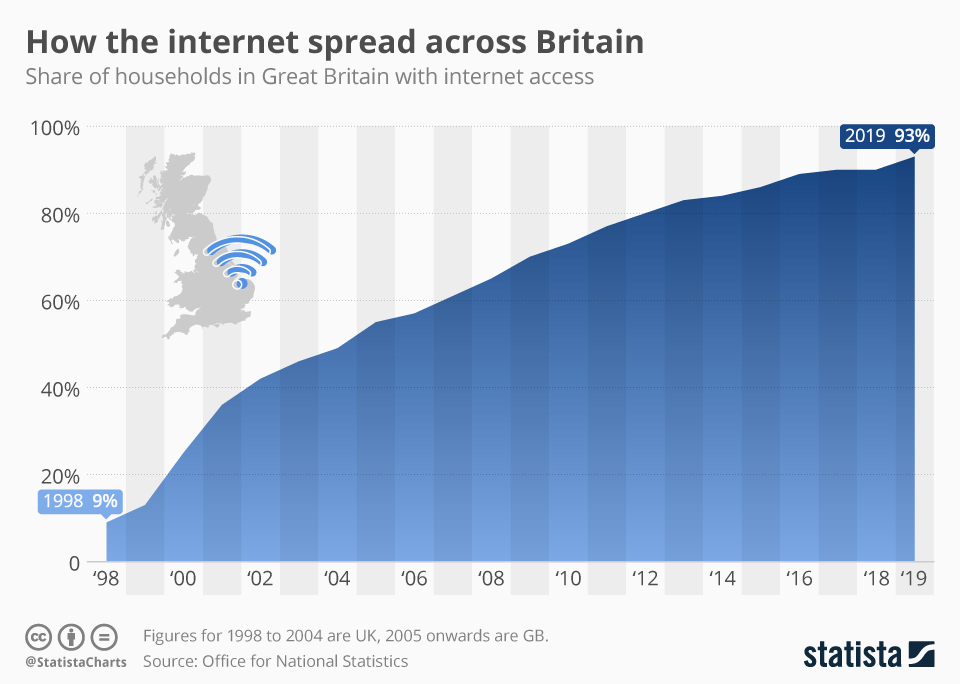Infographic: How the internet spread across Britain   Statista