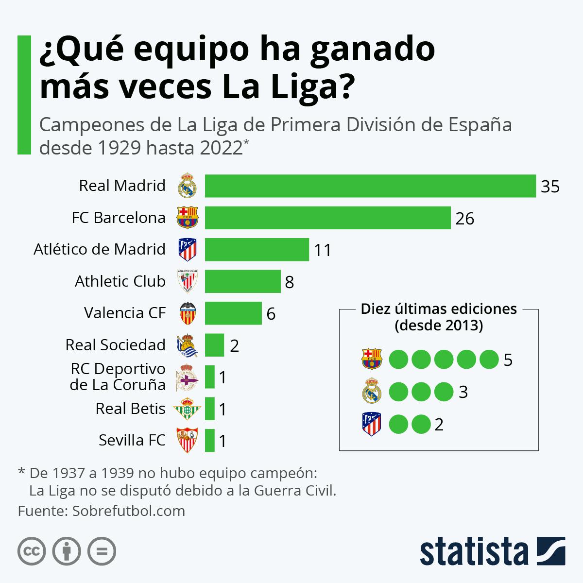 Infografía: ¿Qué equipo ha sido campeón de La Liga en más ocasiones? | Statista