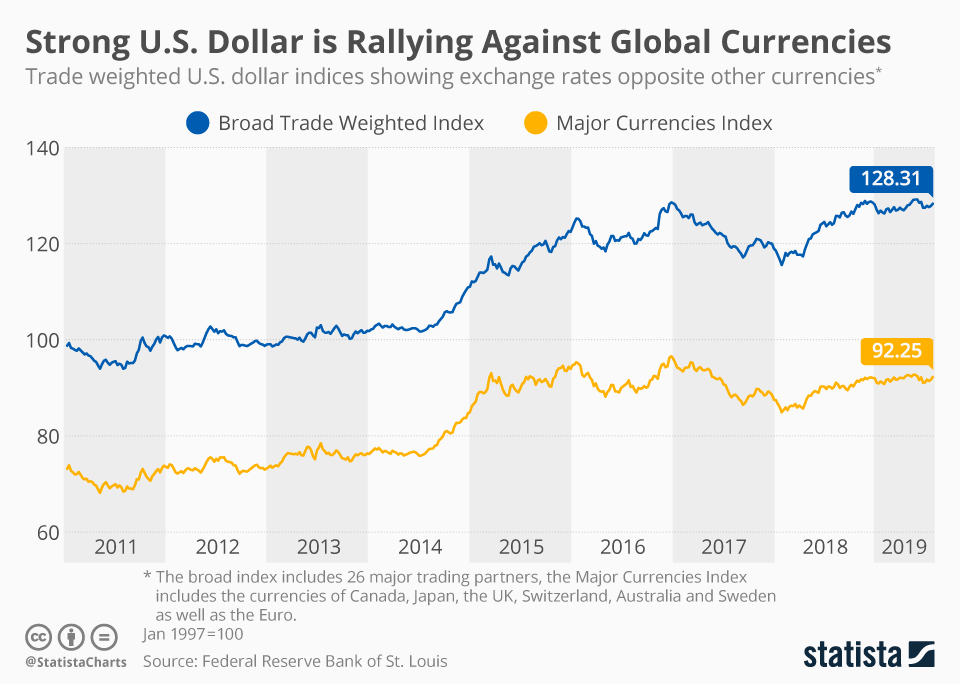 Infographic: Strong U.S. Dollar is Rallying Against Global Currencies | Statista