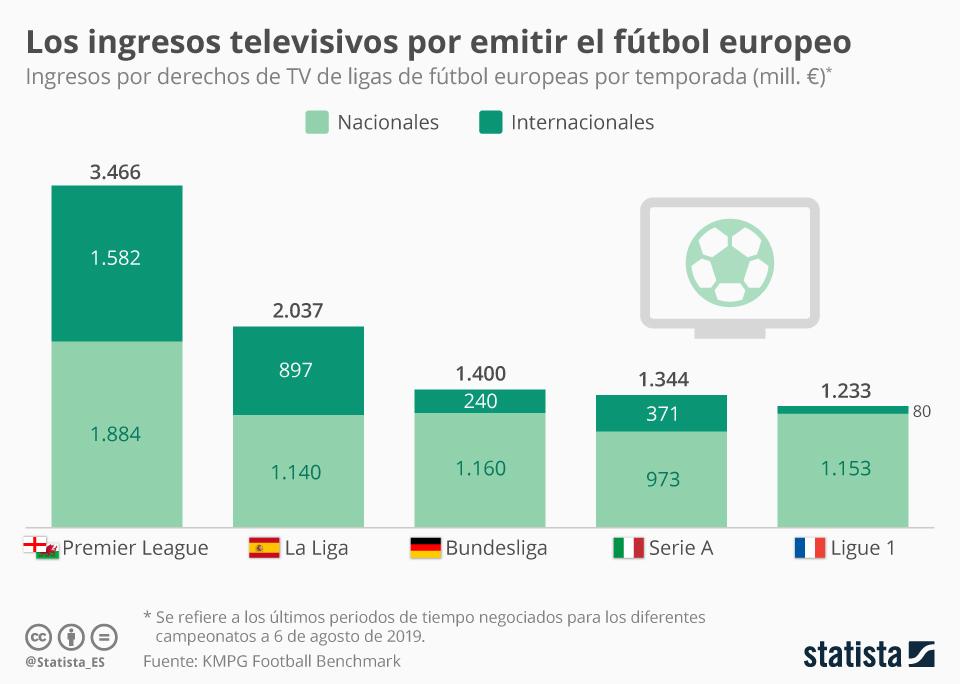 Infografía: ¿Qué liga europea factura más por derechos de televisión?  | Statista