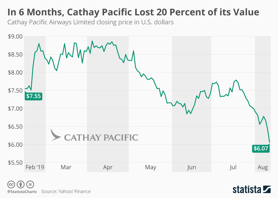 Infographic: In 6 Months, Cathay Pacific Lost 20 Percent of Its Value   Statista