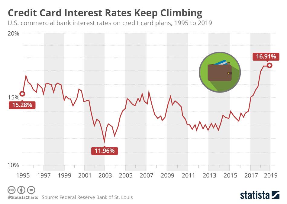 Infographic: Credit Card Interest Rates Keep Climbing   Statista