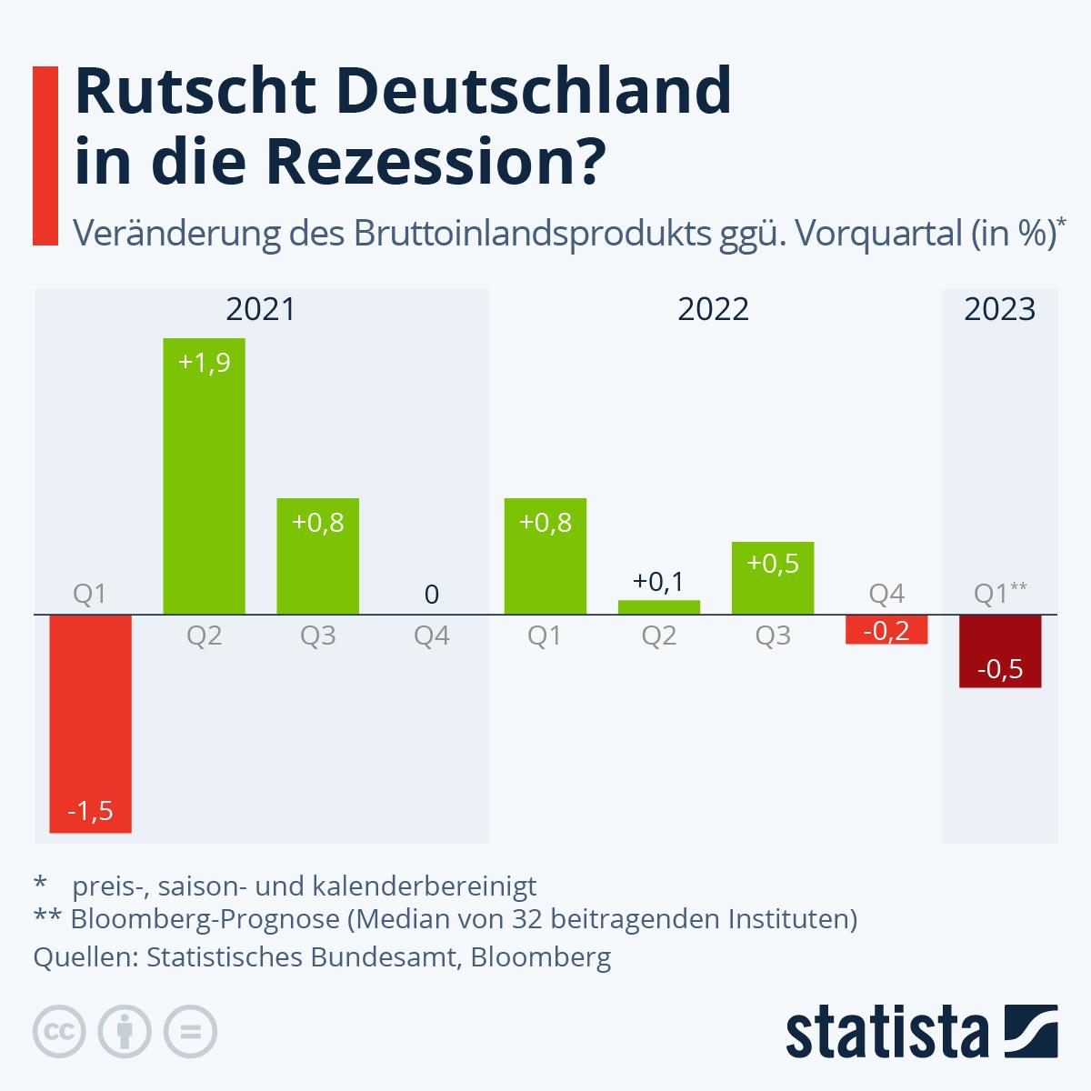 Infografik: Kein Wirtschaftswachstum im 4. Quartal | Statista