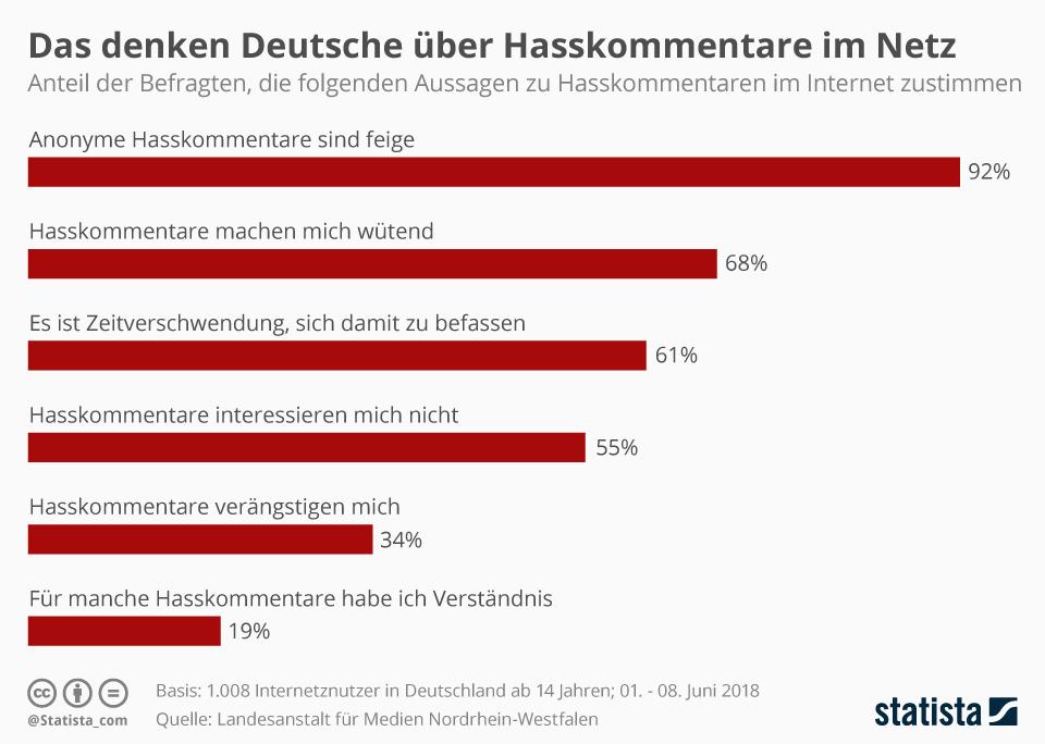 Infografik: Das denken Deutsche über Hasskommentare im Netz | Statista
