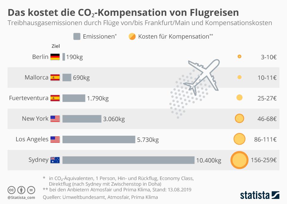 Infografik: Das kostet die CO₂-Kompensation von Flugreisen | Statista