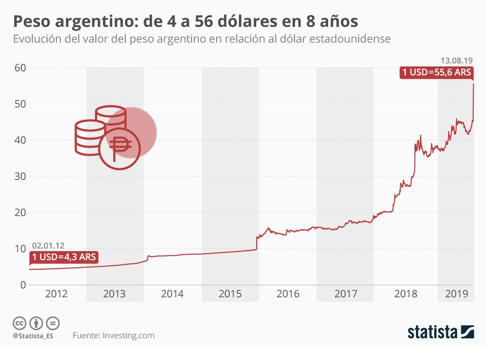 Infografía: 56 pesos argentinos para comprar un dólar | Statista