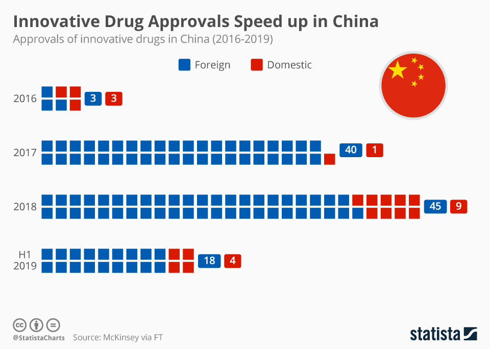 Infographic: Innovative Drug Approvals Speed up in China | Statista