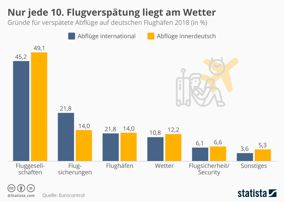 Infografik: Nur jede zehnte Flugverspätung liegt am Wetter   Statista