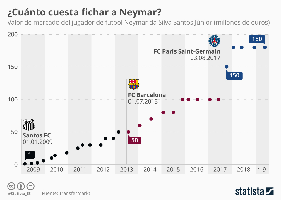 Infografía: La carrera millonaria de Neymar da Silva | Statista