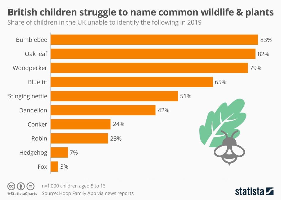 Infographic: British children struggle to name common wildlife and plants  | Statista