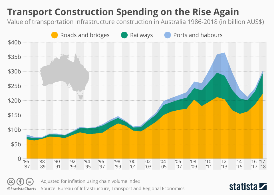 Infographic: AUS$600 Billion Needed for Australian Infrastructure | Statista
