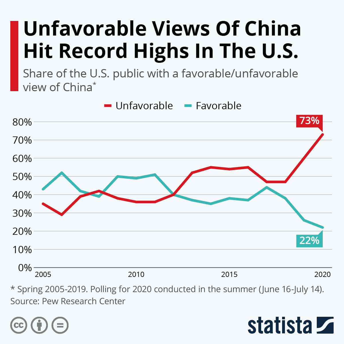 Infographic: Unfavorable Views Of China Hit Record Highs In The U.S.   Statista