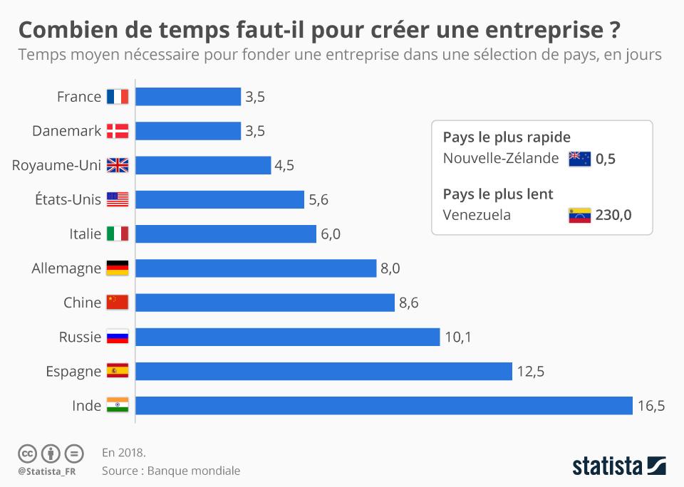 Infographie: Combien de temps faut-il pour créer une entreprise ? | Statista