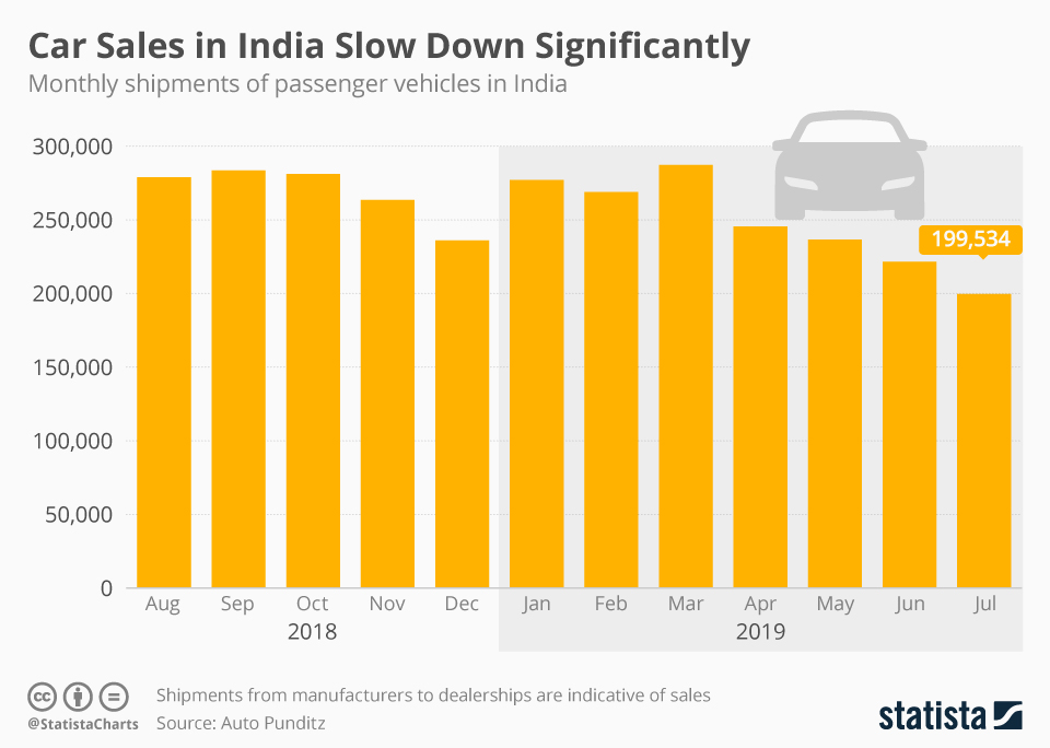 Infographic: Car Sales in India Slow Down Significantly | Statista