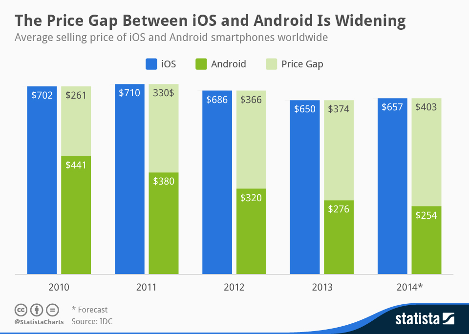 Infographic: The Price Gap Between iOS and Android Is Widening | Statista
