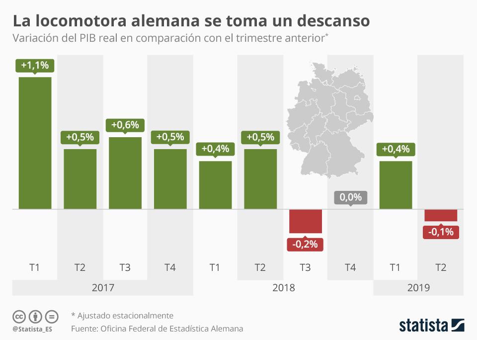 Infografía: La economía alemana frena | Statista