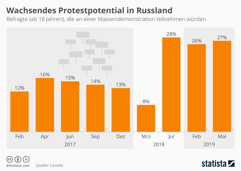 Infografik: Wachsendes Protestpotential in Russland | Statista