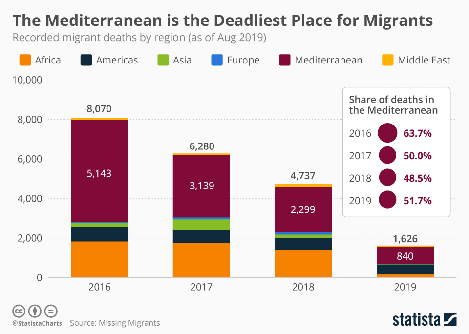 Infographic: The Mediterranean is the Deadliest Place for Migrants | Statista