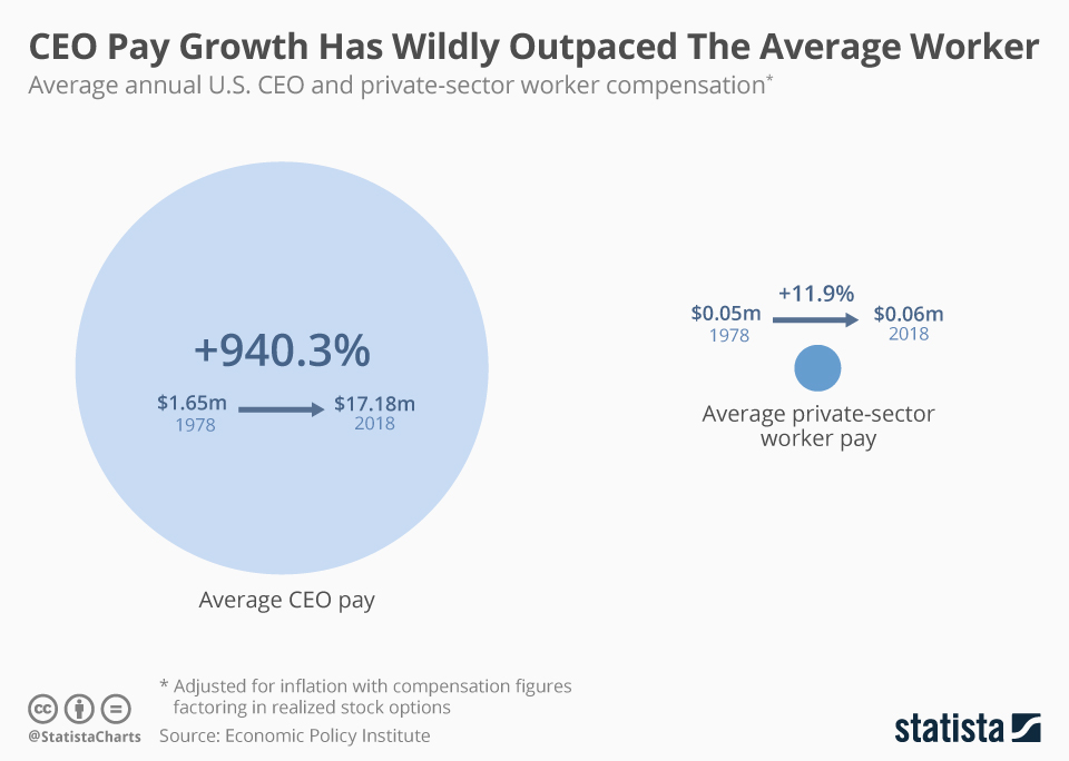 Infographic: CEO Pay Growth Has Wildly Outpaced The Average Worker  | Statista