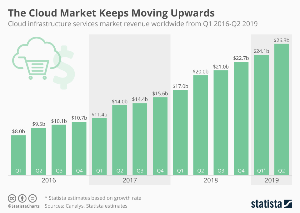 Infographic: The Cloud Market Keeps Moving Upwards | Statista