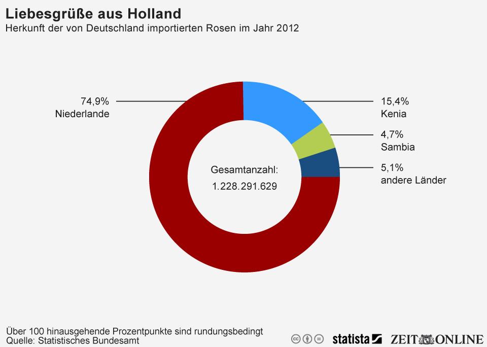 Infografik: Fast drei Viertel aller importieren Rosen kommt aus den Niederlanden | Statista