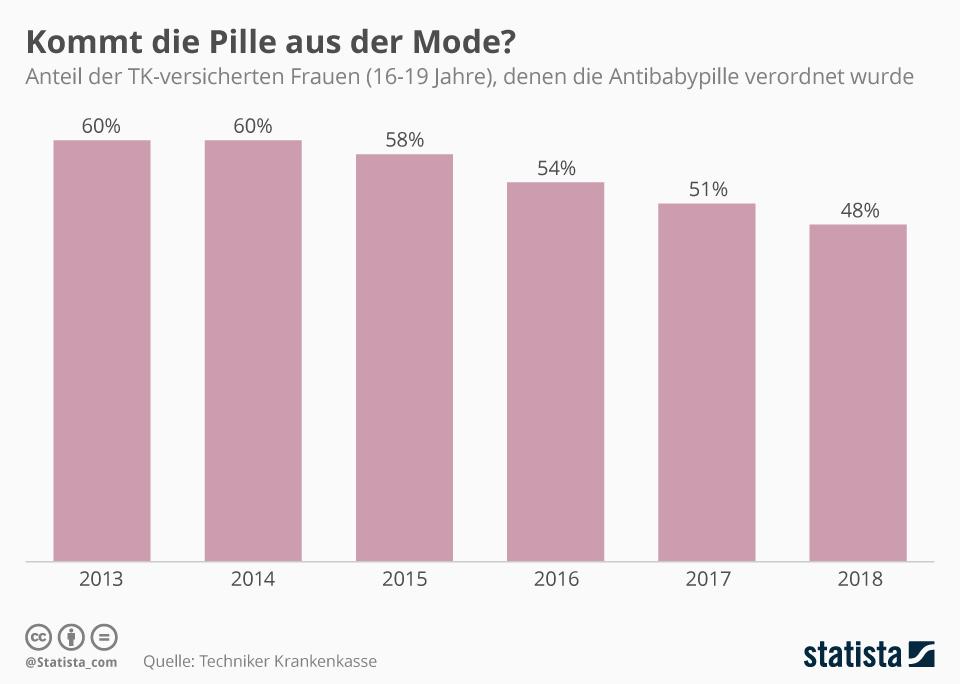 Infografik: Kommt die Pille aus der Mode? | Statista