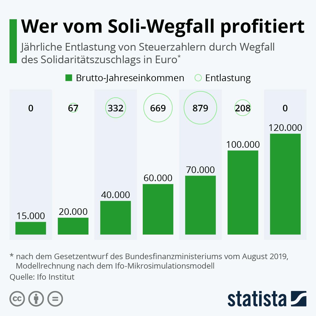 Infografik: Wer vom Soli-Wegfall profititiert | Statista