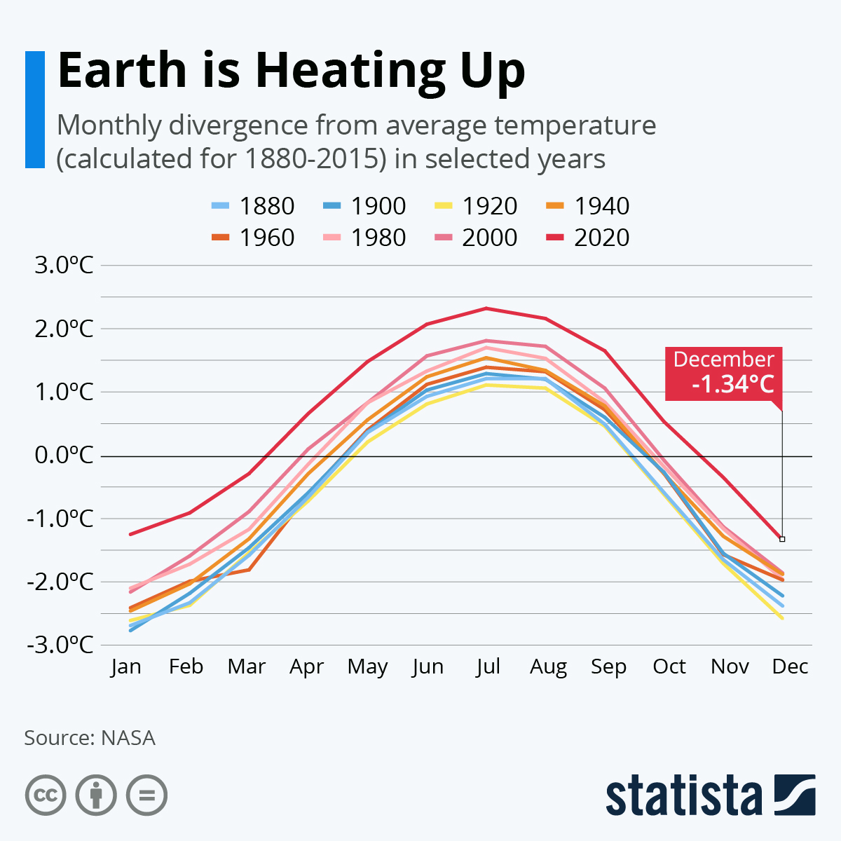 Infographic: Earth is Heating Up | Statista