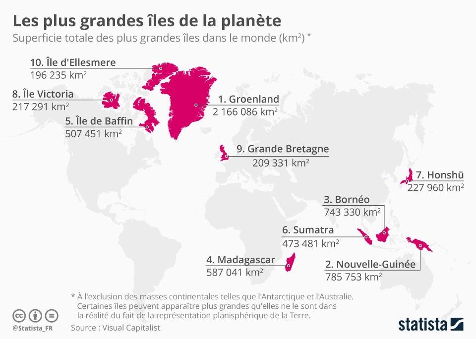 Infographie: Les plus grandes îles de la planète | Statista