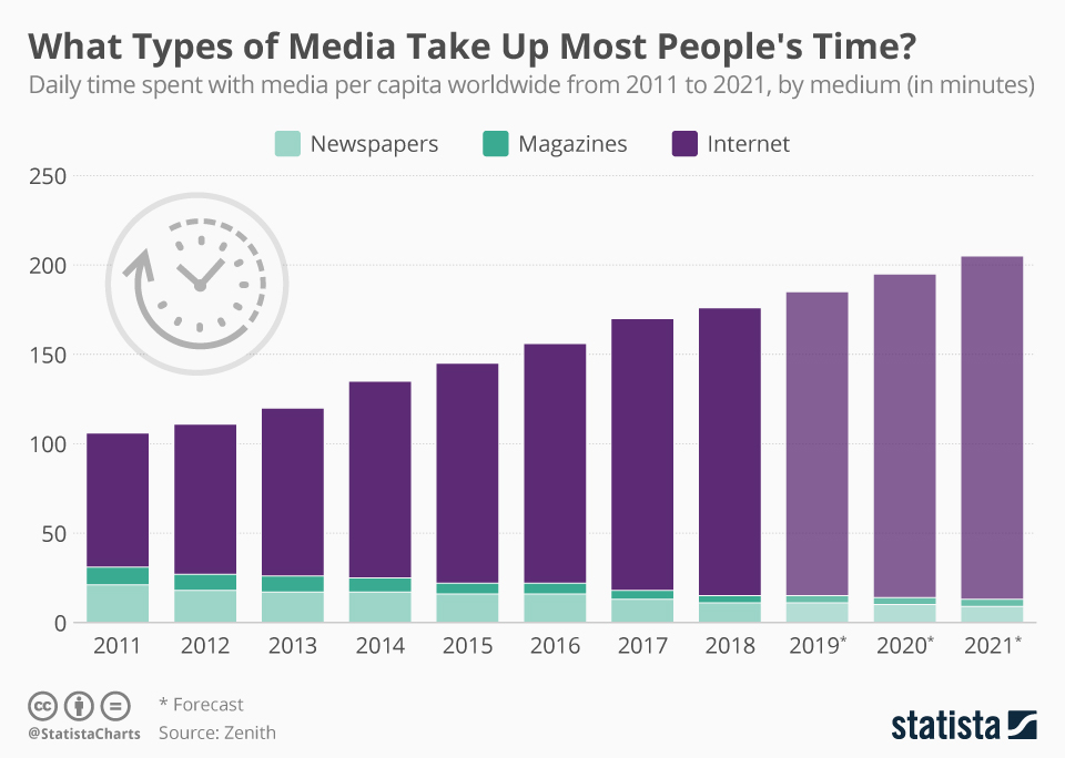 Infographic: What Types of Media Take Up Most People's Time? | Statista