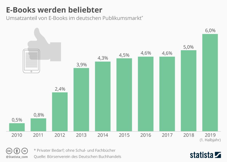 Infografik: Umsatzanteil von E-Books wächst | Statista