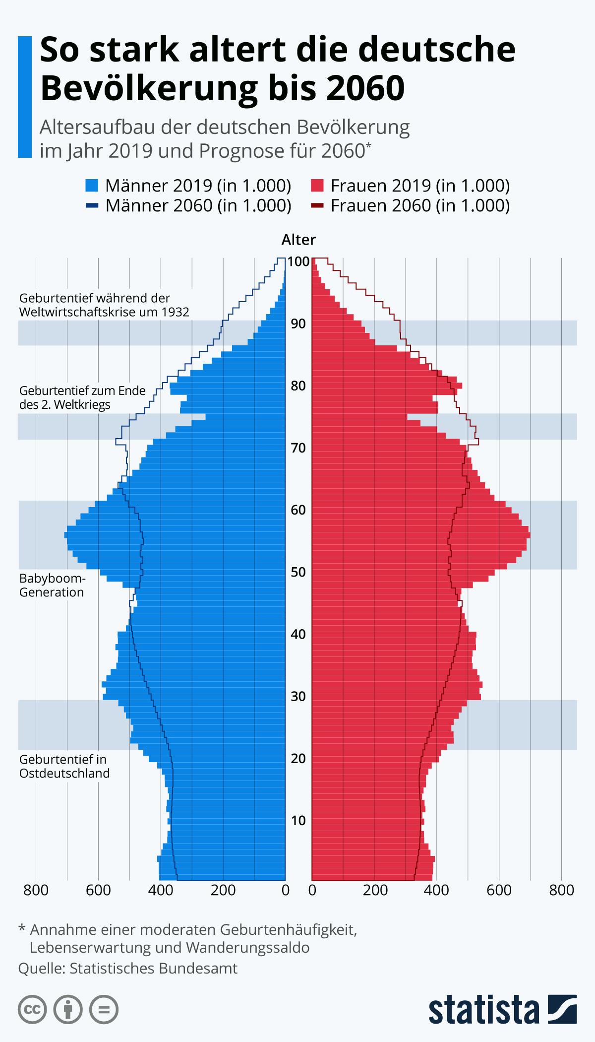 Infografik: So stark altert die deutsche Bevölkerung bis 2060 | Statista