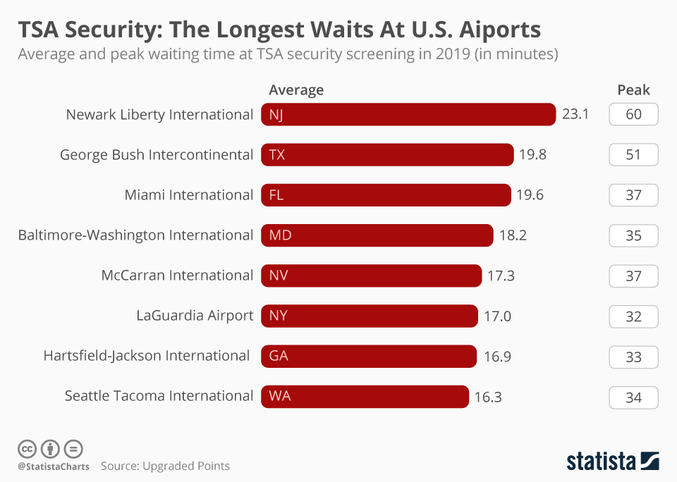 Infographic: TSA Security: The Longest Waits At U.S. Airports | Statista
