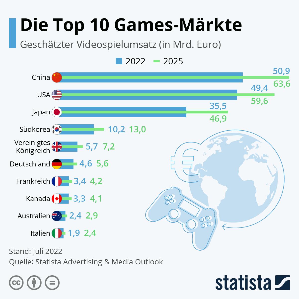 Infografik: Die Top 10 Games-Märkte | Statista