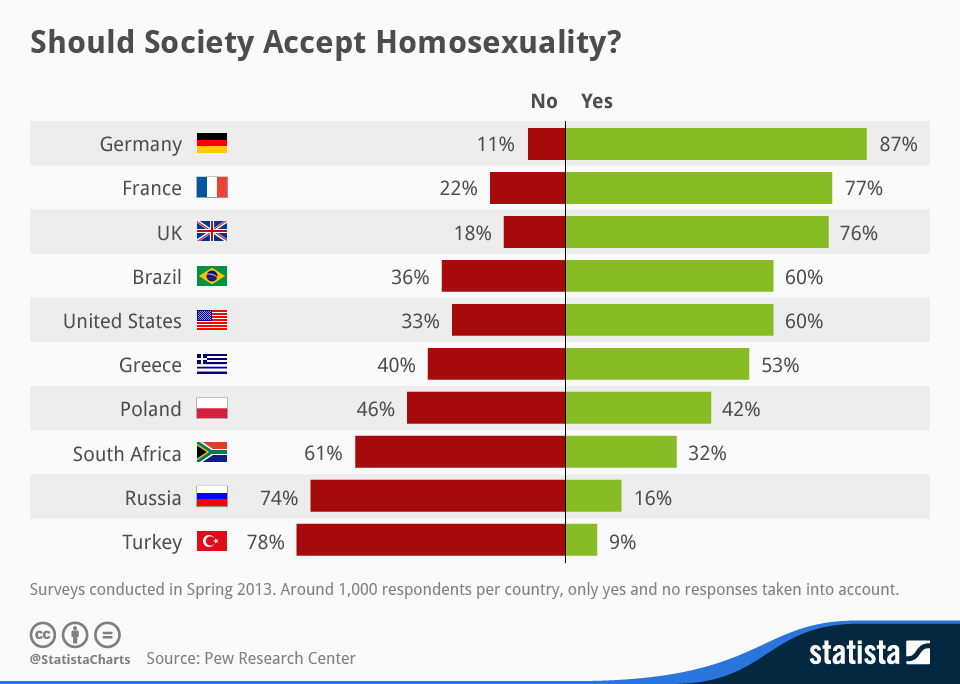 Infographic: Should Society Accept Homosexuality?   Statista