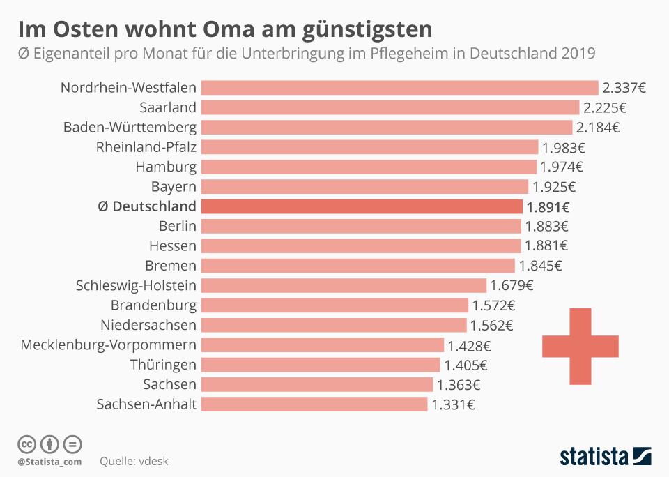 Infografik: Im Osten wohnt Oma am günstigten | Statista