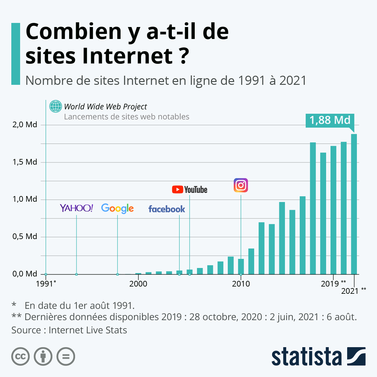 Infographie: Combien y a-t-il de sites Internet ? | Statista