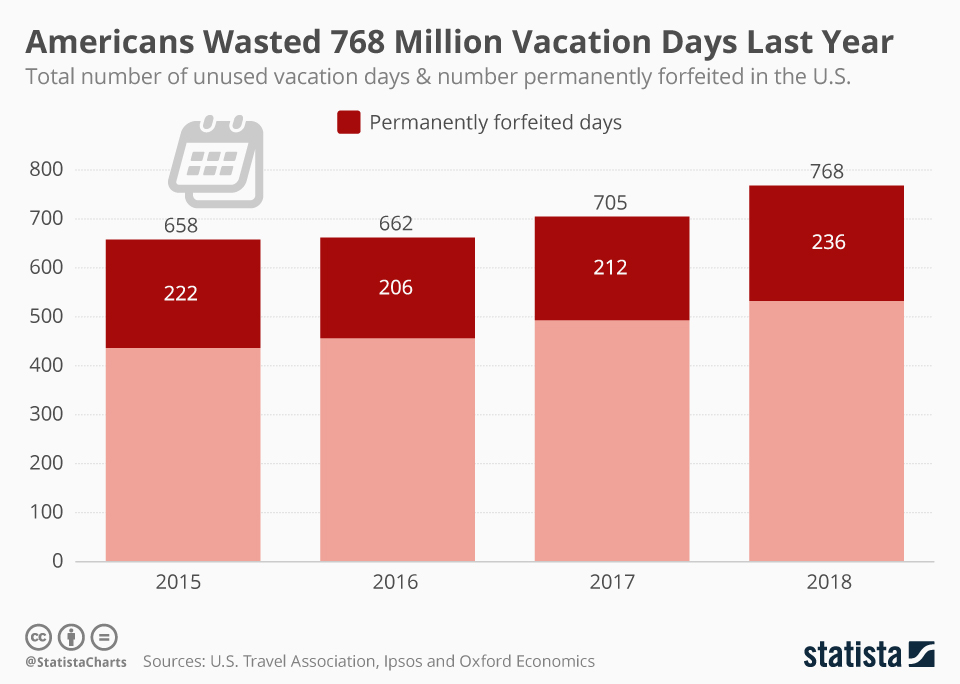 Infographic: Americans Wasted 768 Million Vacation Days Last Year  | Statista