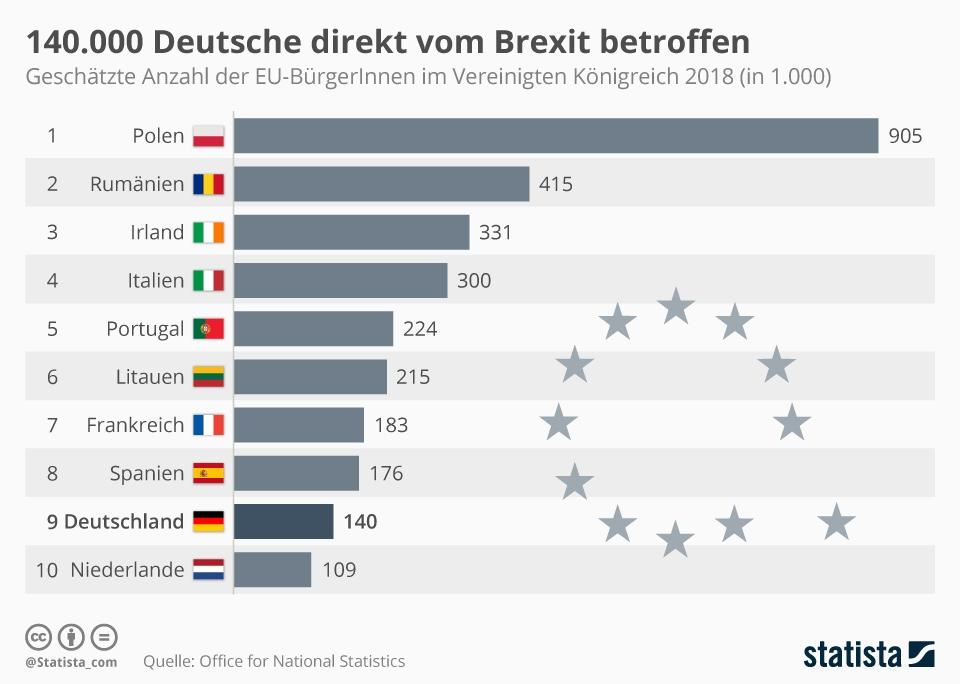 Infografik: 140.000 Deutsche direkt vom Brexit betroffen | Statista