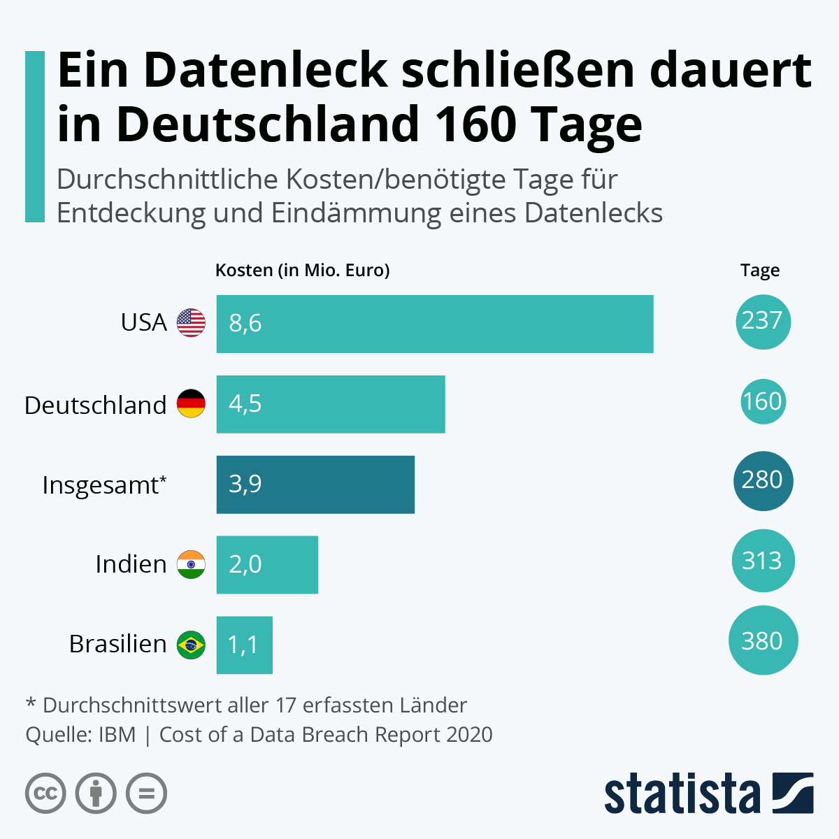 Infografik: Ein Datenleck schließen dauert in Deutschland 160 Tage | Statista
