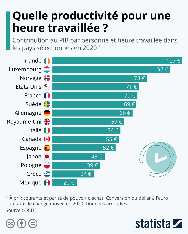 Infographie: Quelle productivité pour une heure de travail ? | Statista