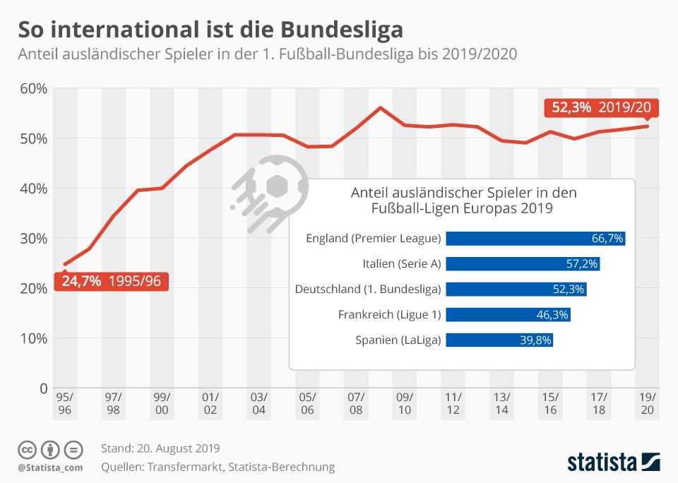 Infografik: So international ist die Bundesliga | Statista