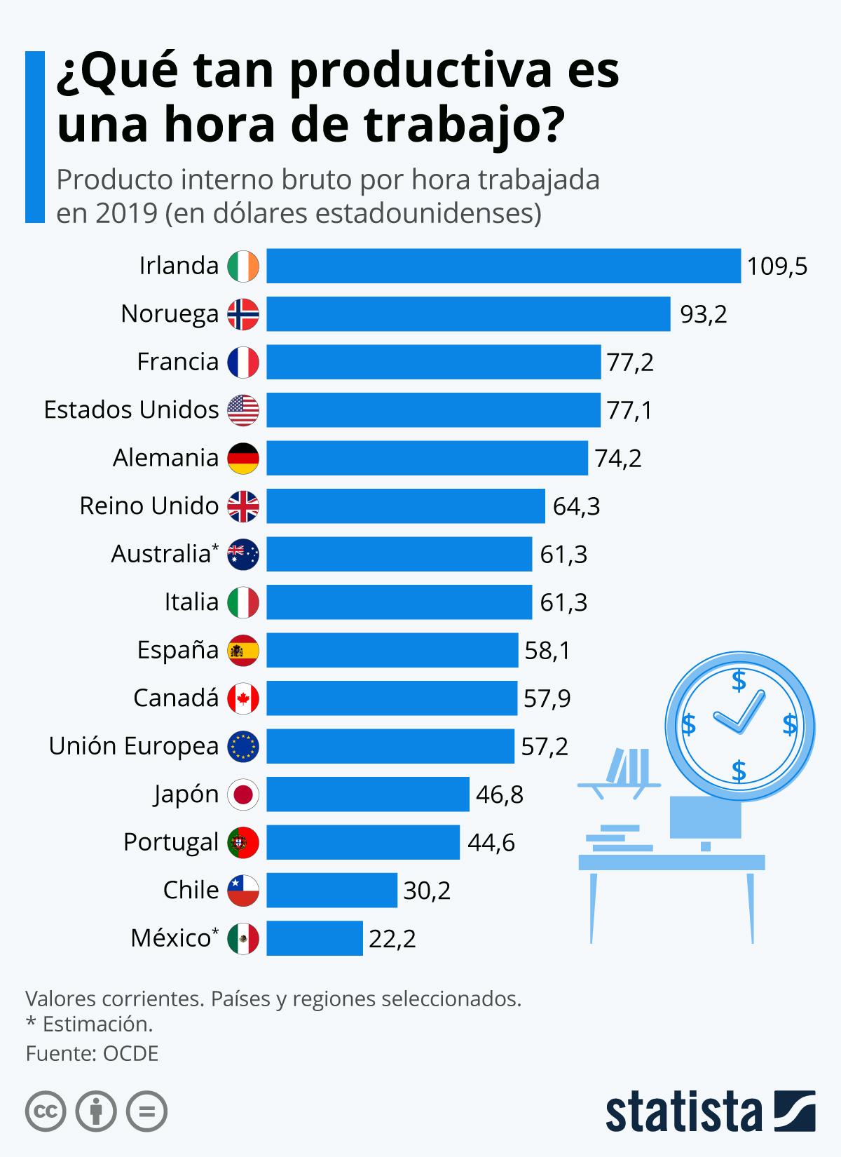 Infografía: ¿Qué tan productiva es una hora de trabajo en los países de la OCDE? | Statista