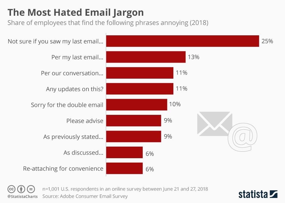 Infographic: The Most Hated Email Jargon | Statista