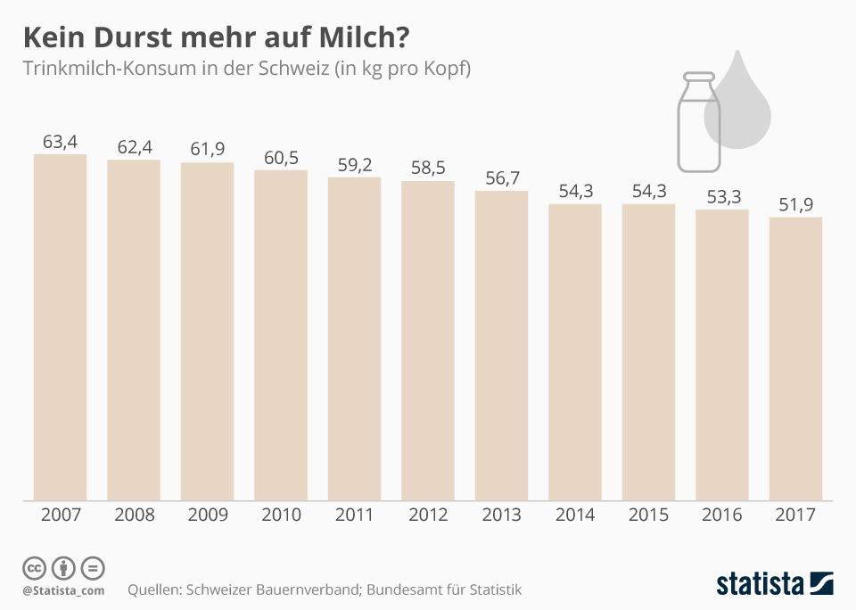 Infografik: Die Schweizer trinken weniger Milch | Statista
