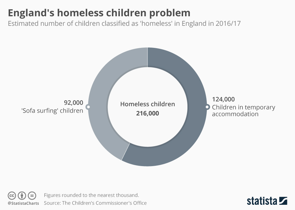 Infographic: England's homeless children problem | Statista